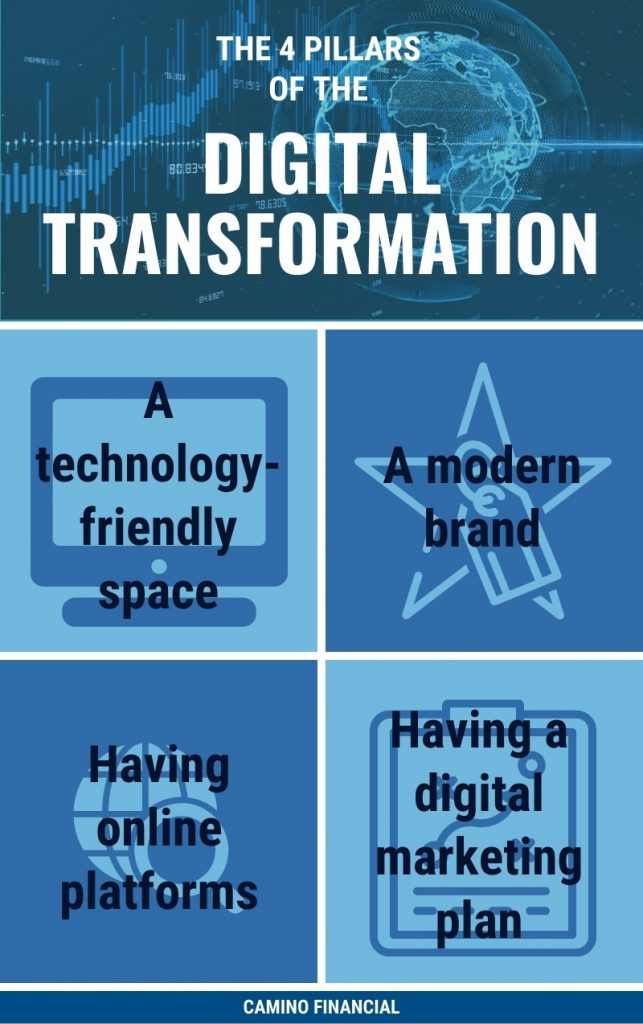 digital transformation infographic, Camino financial