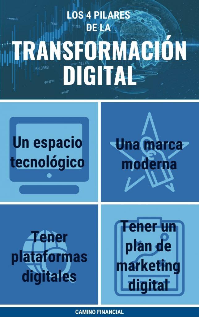 los cuatro pilares de la transformación digital, infografía, Camino Financial
