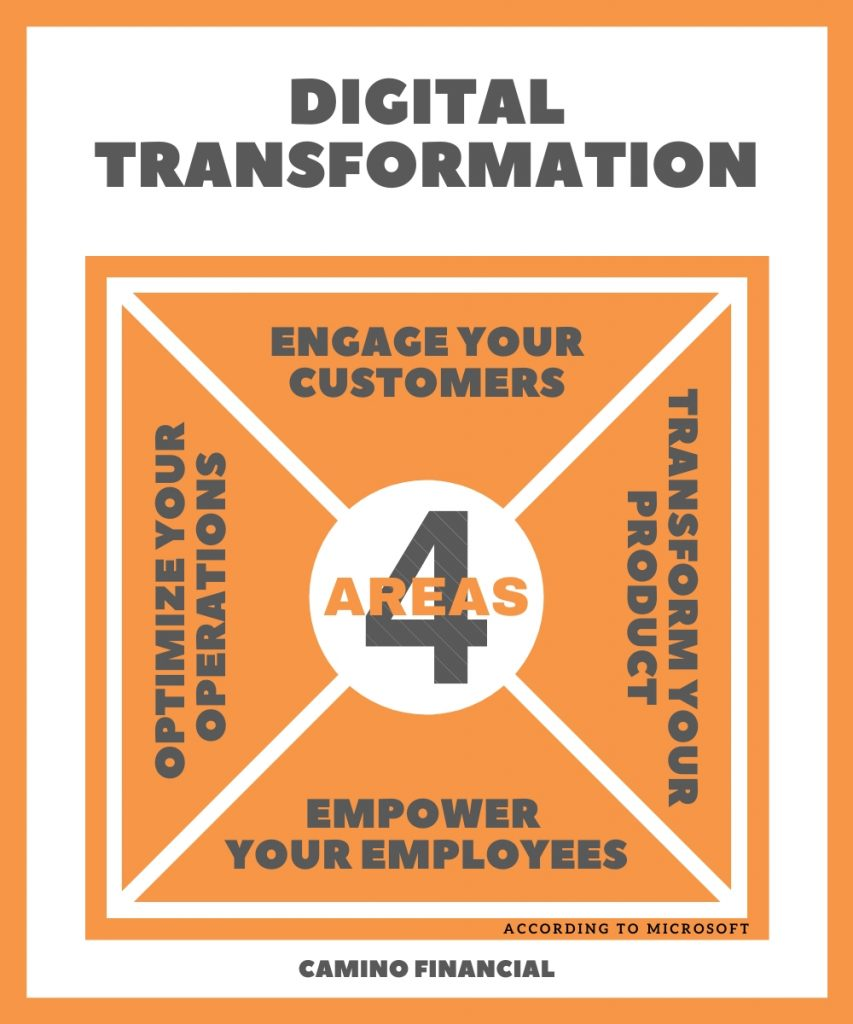 the 4 areas of digital transformation, infographic, camino financial