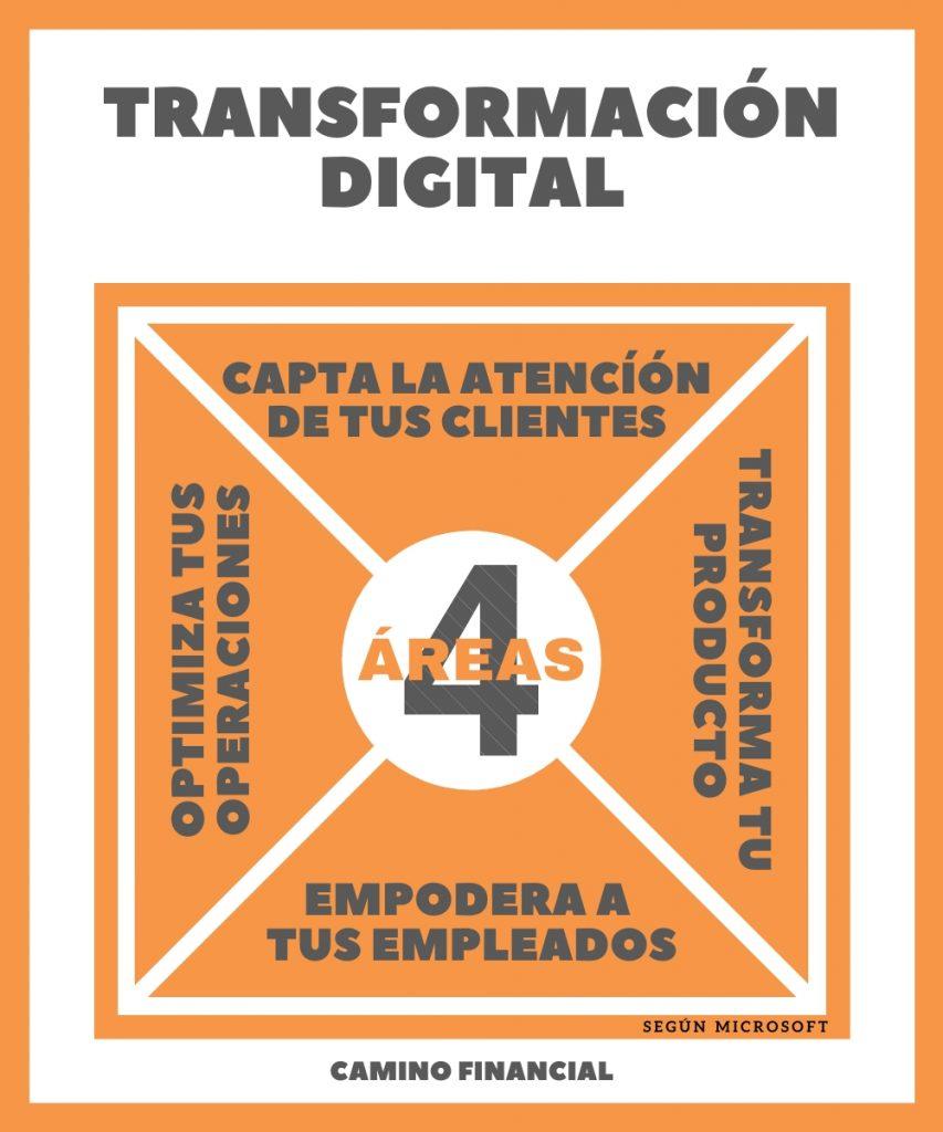 Las 4 áreas principales de la transformación digital, infografía, camino financial
