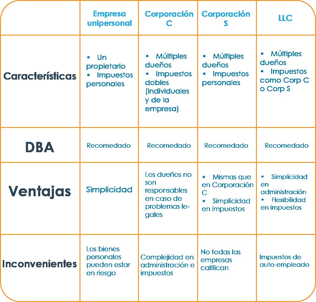 Qué Diferencia Hay Entre Dba Empresa Unipersonal Llc Y