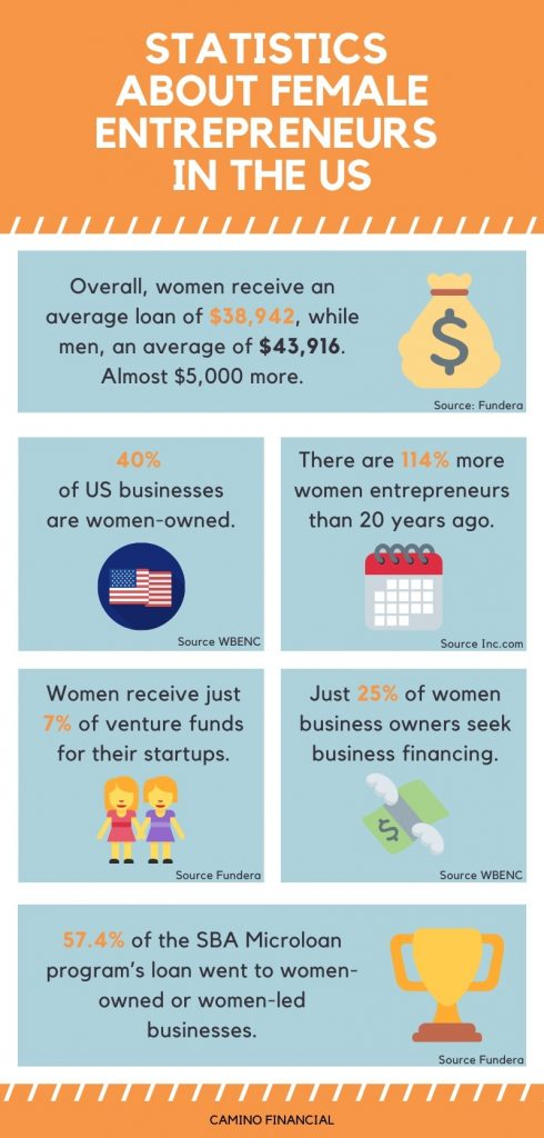 Statistics about female entrepreneurs in the US, infographic. Camino Financial. concept: small business loans for women