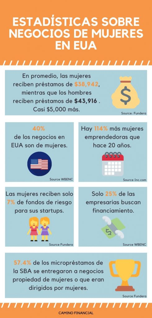 Estadísticas sobre negocios de mujeres en USA, infografía. concept: préstamos para mujeres