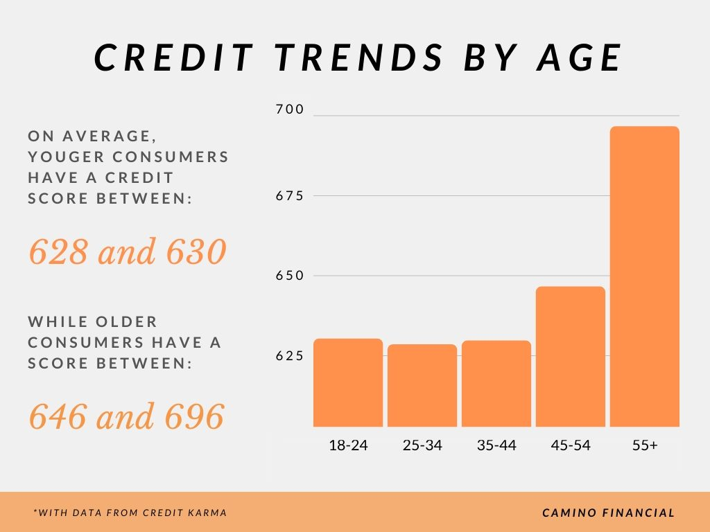 Credit trends by age, infographic. Camino Financial. With data from credit karma