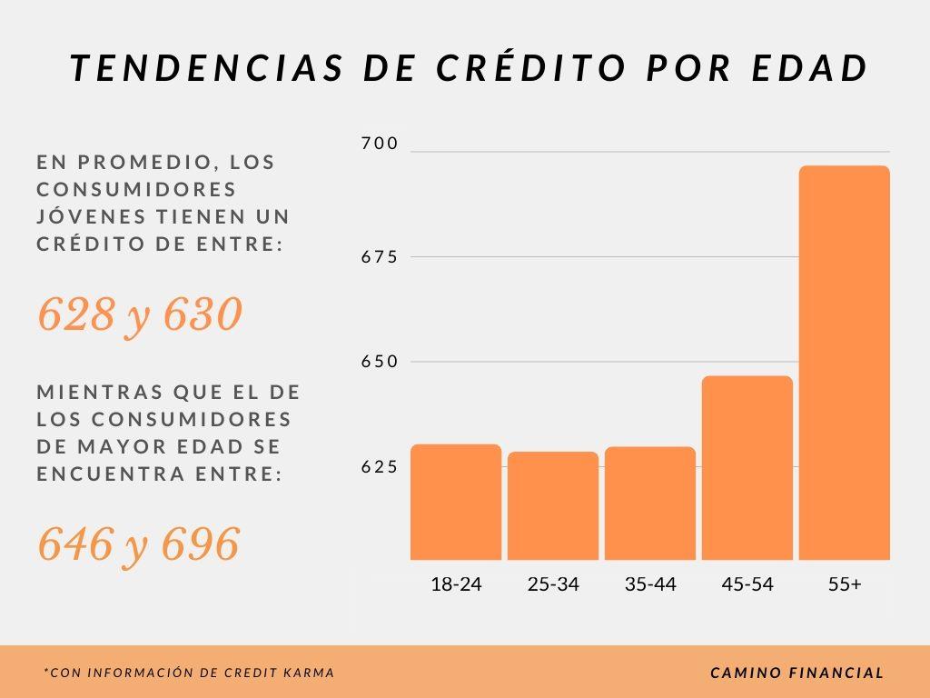 tendencias de crédito por edad, infografía. Camino Financial. Con información de Credit Karma. concept: buen puntaje de crédito