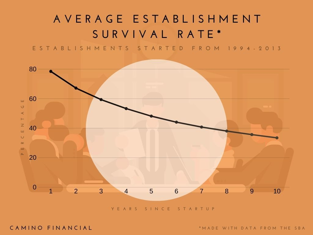 average establishment survival rate, infograpgic. with information from the SBA, office of advocacy. concept: business loan requirements