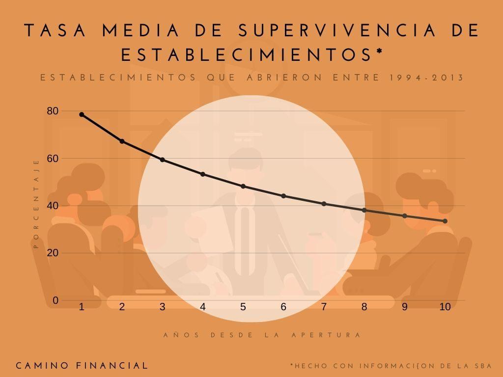 Tasa media de supervivencia de establecimientos, infografía. Con datos de la SBA. concept: requisitos para un préstamo comercial