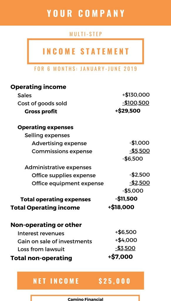 Multi-step income statement, infographic, Camino Financial