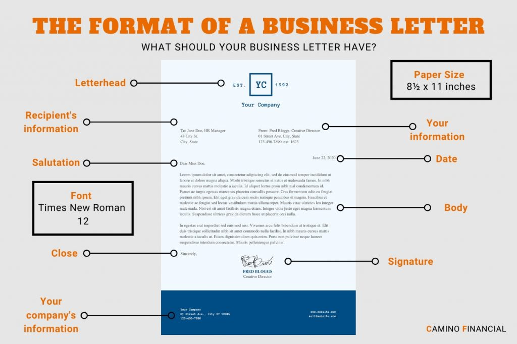 the format of a business letter, infographic. Camino Financial