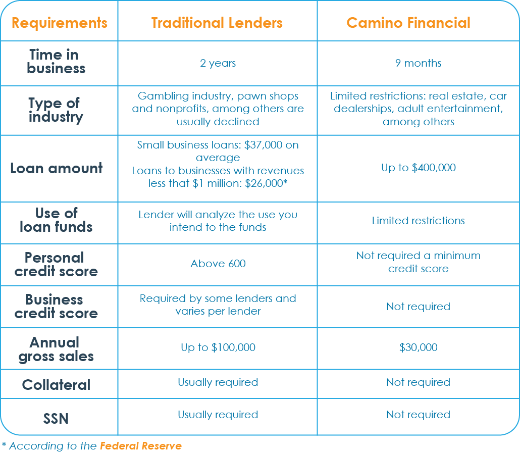 Loans For Credit Under 600 >> Why Camino Financial Has Fewer Business Loan Requirements