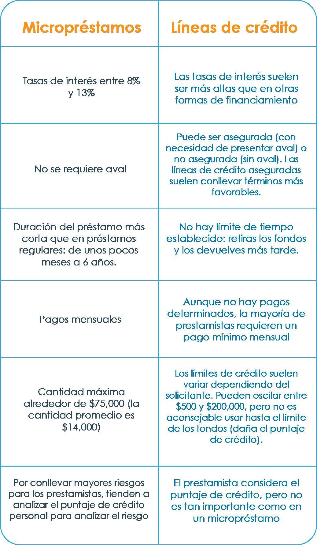 8bf619c4acc1 Micropréstamo o línea de crédito: ¿qué es mejor cuando necesitas ...