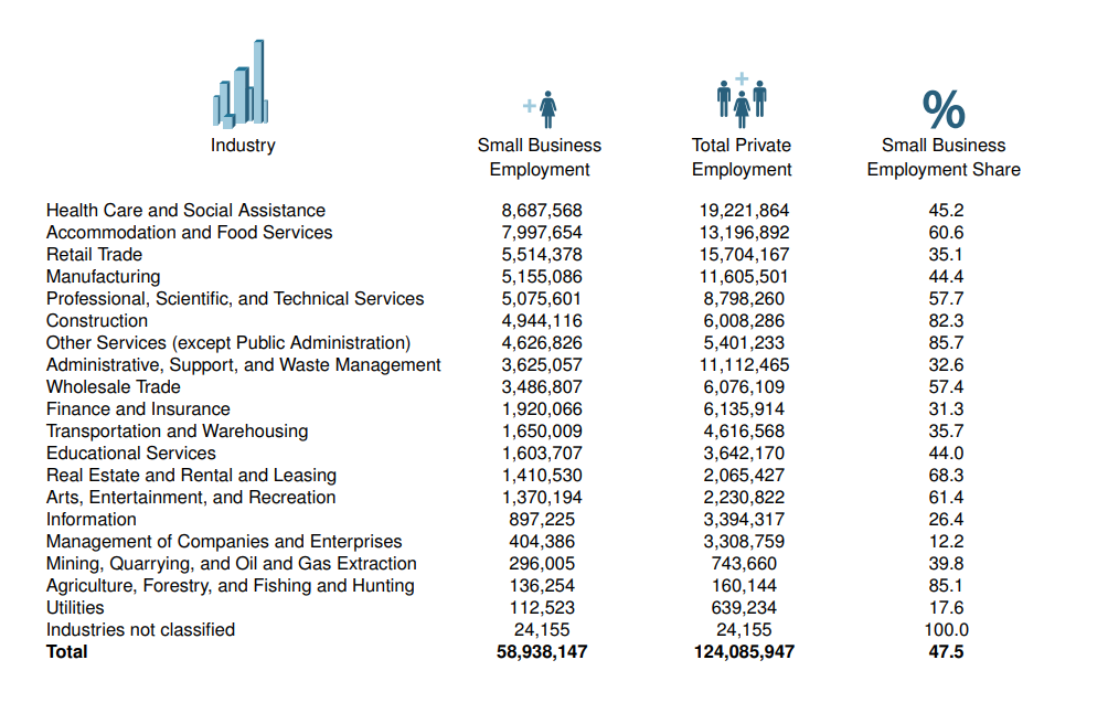 United States Employment by Industry, 2015, SBa, data, infographic, information. Concept: small business statistics