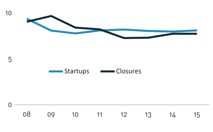 SBA infographic, Percent of firms that started up and closed each year. Concept: small business statistics