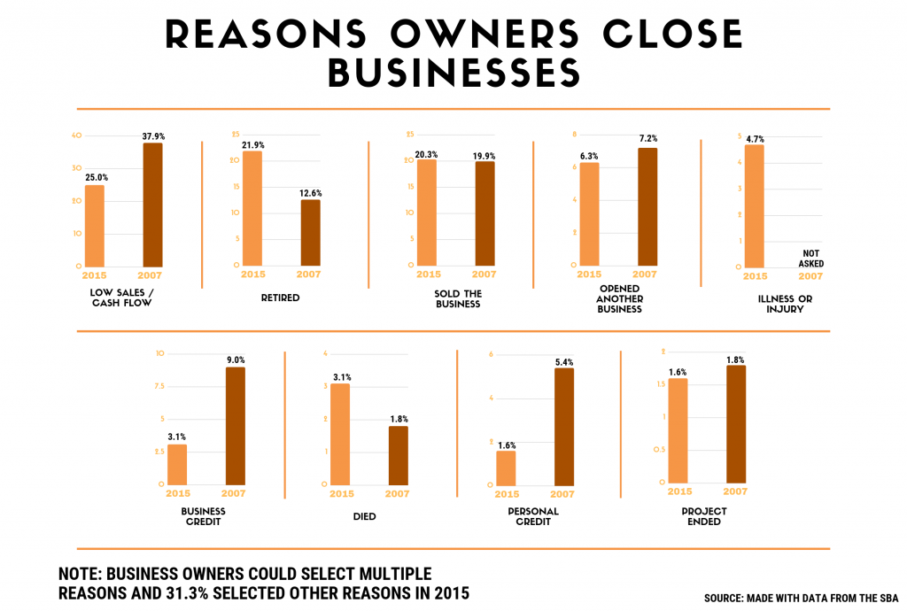 small business facts infographic, Reasons Owners Close Employer Firms. Concept: small business statistics
