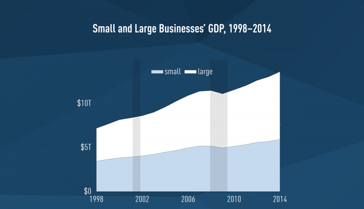 SBA infographics, Small and Large Businesses' GDP, 1998-2014. Concept: small business statistics