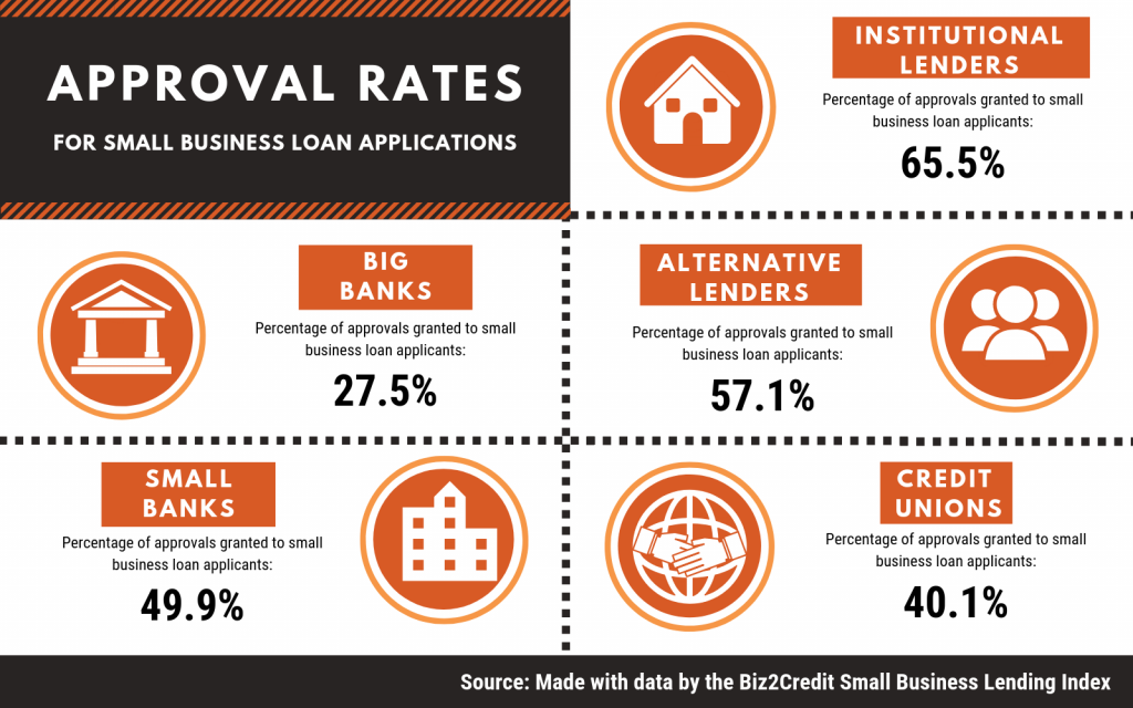 Biz2Credit Small Business Lending Index infographic, approval rates for small business loans. Concept: small business statistics