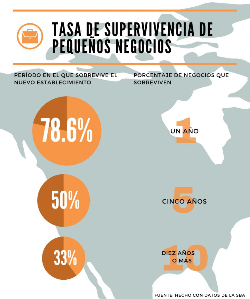 infografía, Estadísticas de pequeños negocios: tasa de supervivencia de pequeños negocios
