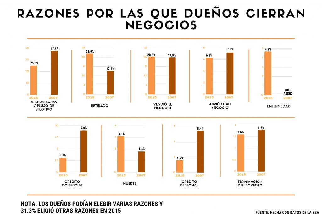 infografía SBA, Estadísticas de pequeños negocios: Razones por las que los propietarios cierran firmas de empleadores