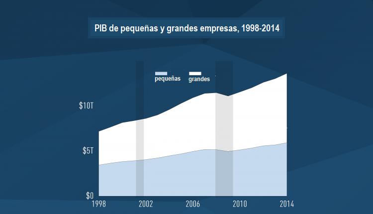 SBA infografía, Estadísticas de pequeñas empresas: PIB de pequeñas y grandes empresas, 1998-2014