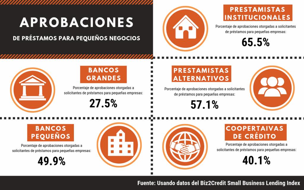 Biz2credit infografía, Estadísticas de pequeñas empresas: Porcentaje de aprobaciones otorgadas a solicitantes de préstamos para pequeñas empresas