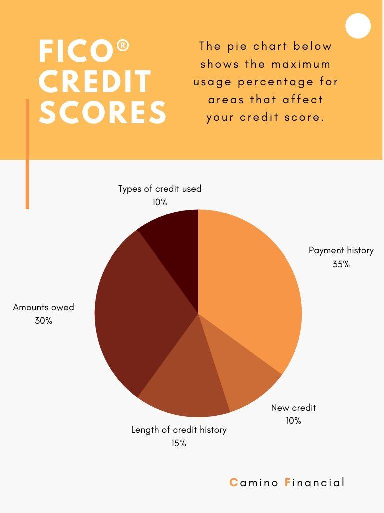 FICO credit scores, infographic. Camino Financial. concept: FICO score