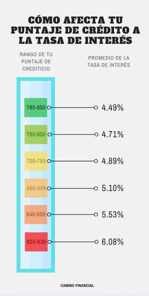 puntaje de crédito y la tasa de interés, infografía. Camino Financial. concept: puntaje de crédito FICO