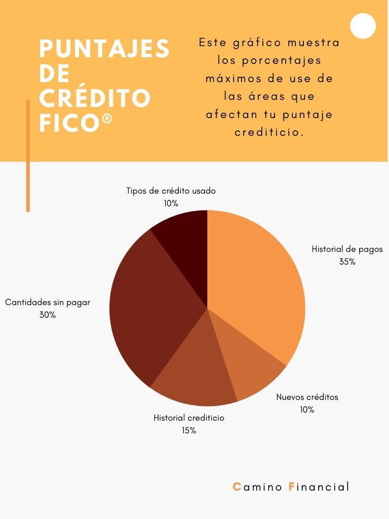 Puntaje crediticio FICO, infografía. Camino Financial. concept: puntaje de crédito FICO