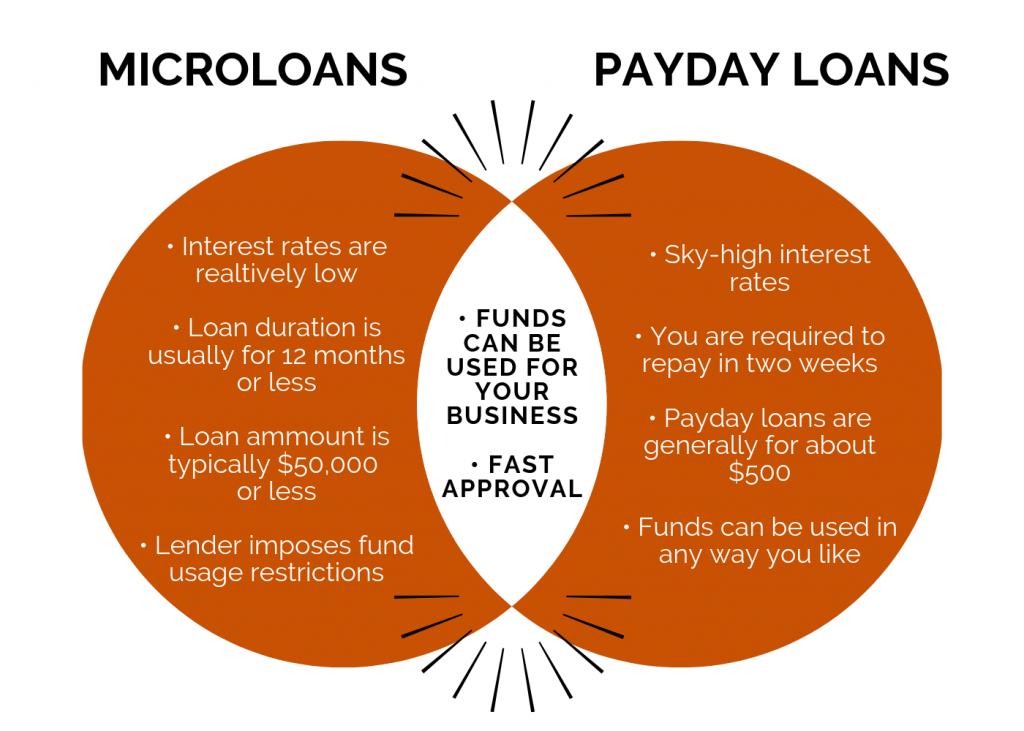 Venn diagram. Concept: Microloans vs payday loans