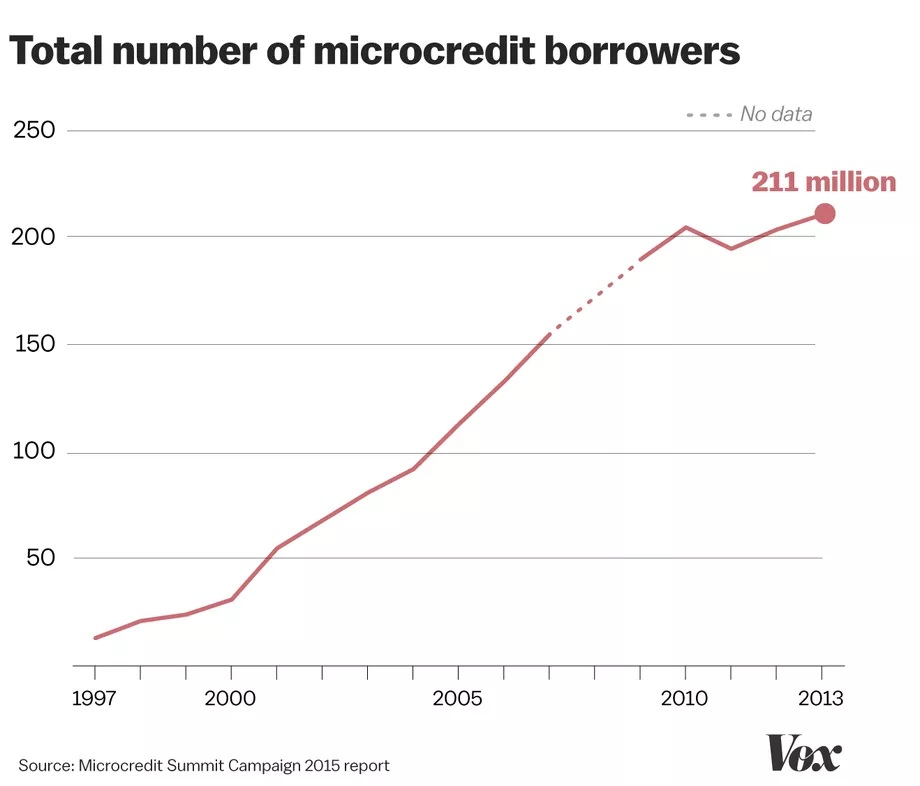 Microcredit borrowers line chart. Concept: microcredit vs microloan.Source Vox