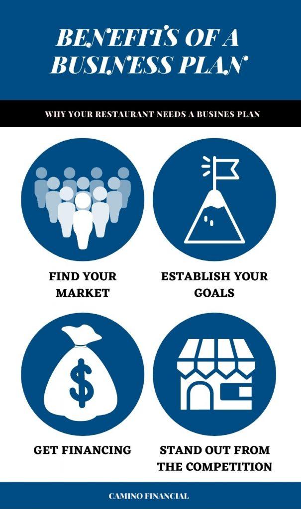 restaurant business plan infographic, cmaino financial