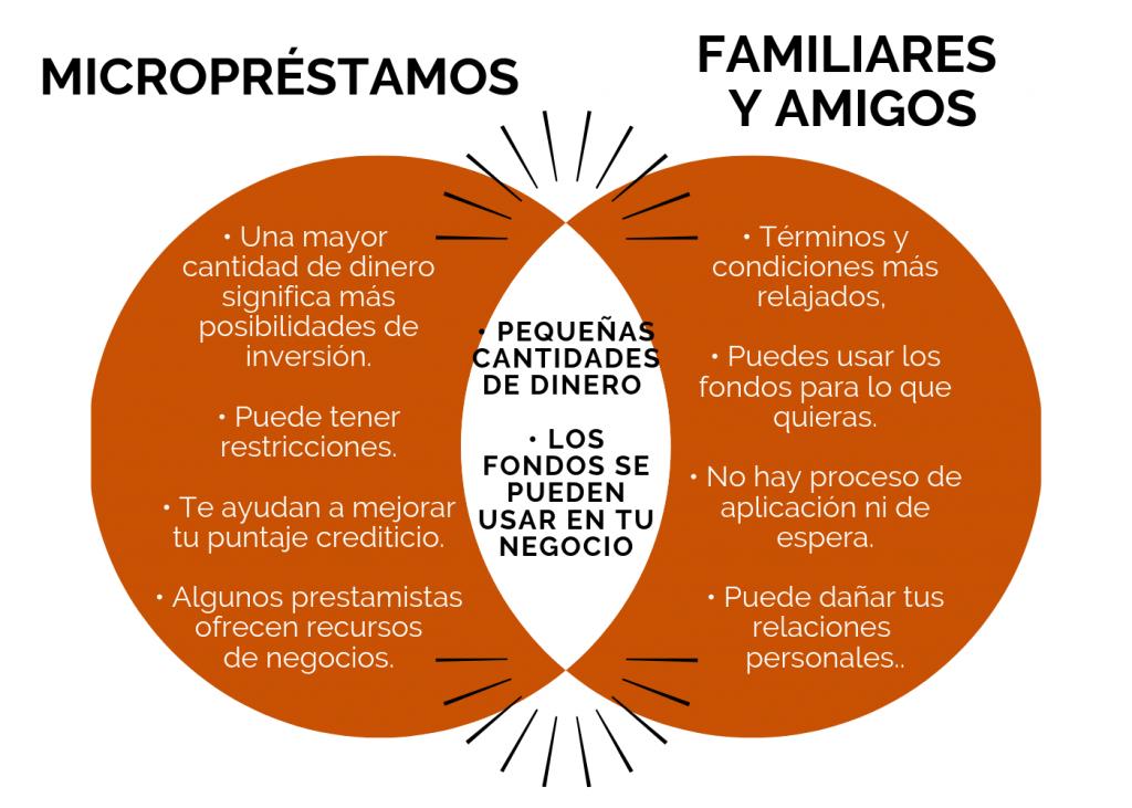 Las principales diferencias y similitudes entre micropréstamos y préstamos de familiares y amigos