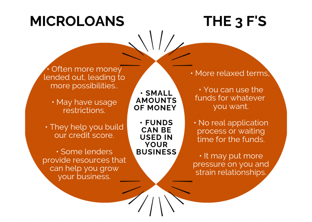 The main differences and similarities between microloans and the 3 F's.