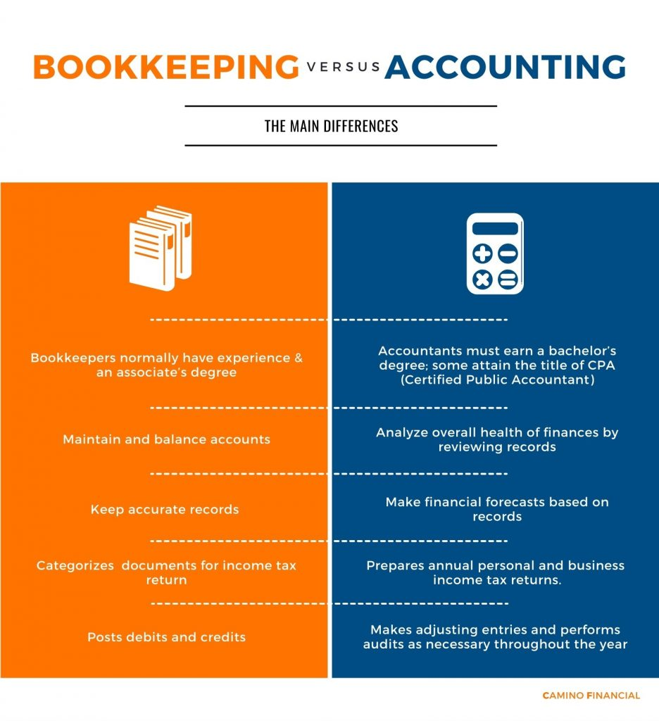 Bookkeeping: Bookkeepers normally have experience & an associate's degree, Maintain and balance accounts, Keep accurate records Categorizes  documents for income tax return, Posts debits and credits. Accounting: Accountants must earn a bachelor's degree; some attain the title of CPA, Analyze overall health of finances by reviewing records, Make financial forecasts based on records, Prepares annual personal and business  income tax returns, Makes adjusting entries and performs audits as necessary throughout the year. Infograpgic, camino financial