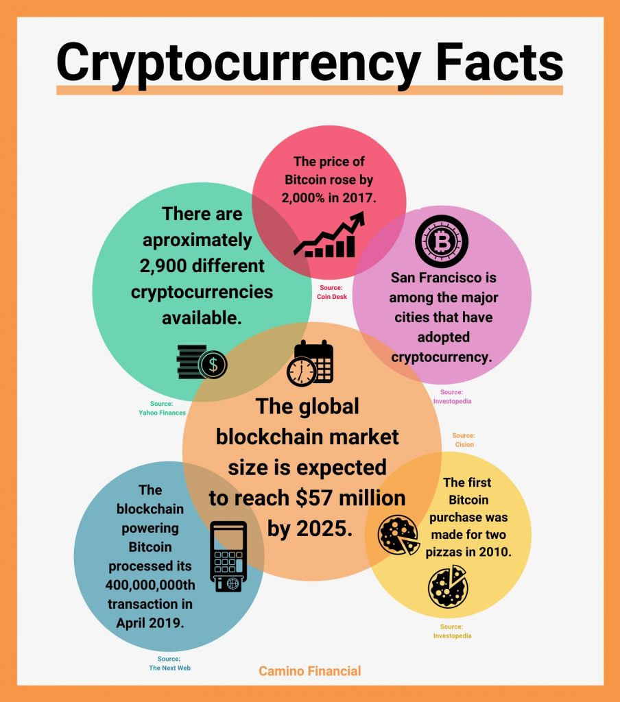 Cryptocurrency Facts, infographic. camino financial