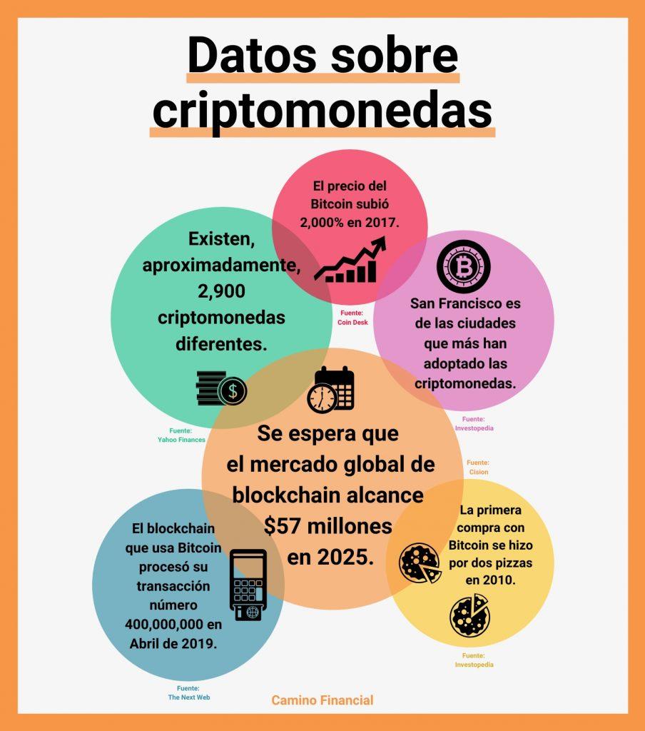 Datos sobre criptomonedas, infografía. camino financial