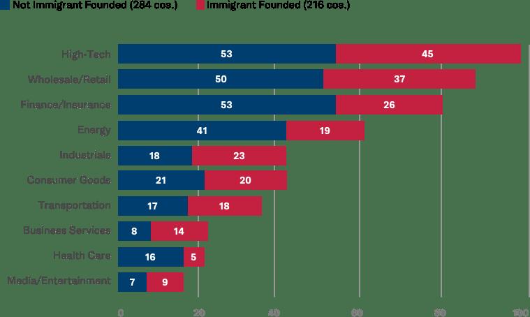 Source: http://startupsusa.org/fortune500/#data