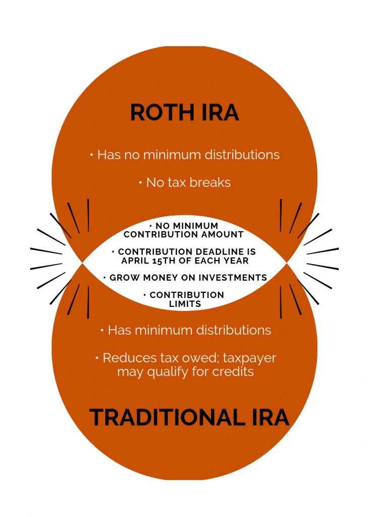 Roth IRA vs Traditional IRA: Venn diagram, similarities and differences