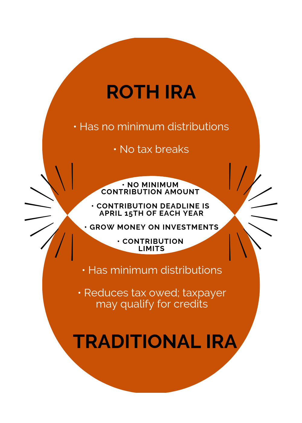 Roth Ira Vs Traditional Ira  Which One To Choose