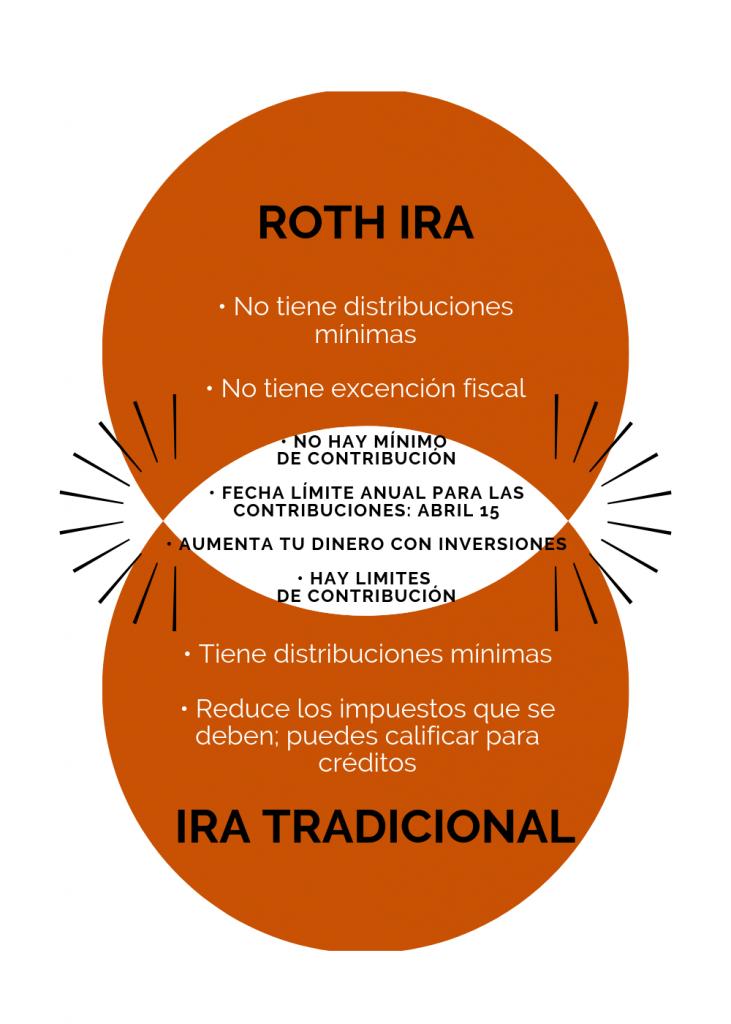 Roth IRA o IRA tradicional: diagrama Venn, diferencias y similitudes