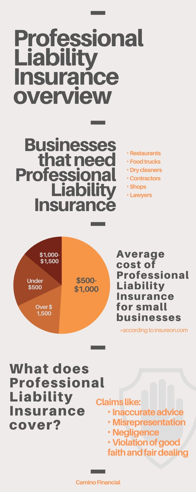 Professional Liability Insurance overview. concept: Professional Liability Insurance cost