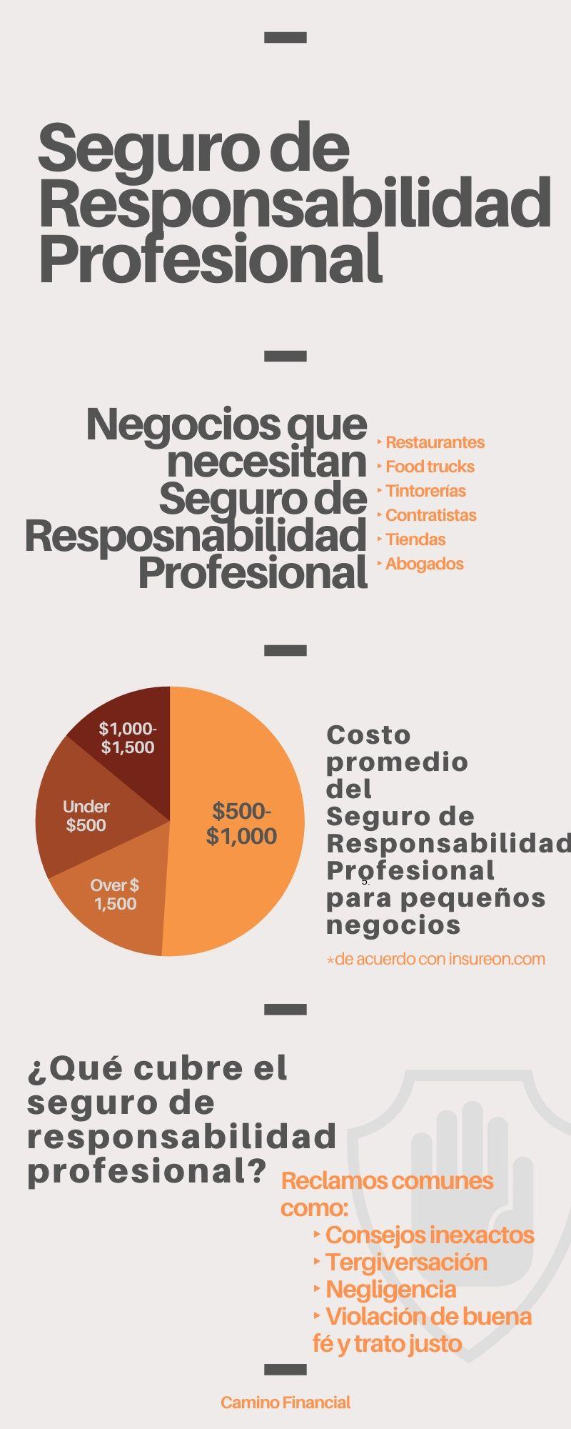 seguro de responsabilidad profesional, infografía