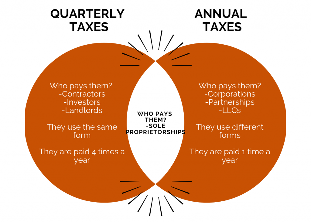Quarterly taxes vs annual taxes: Venn Diagram