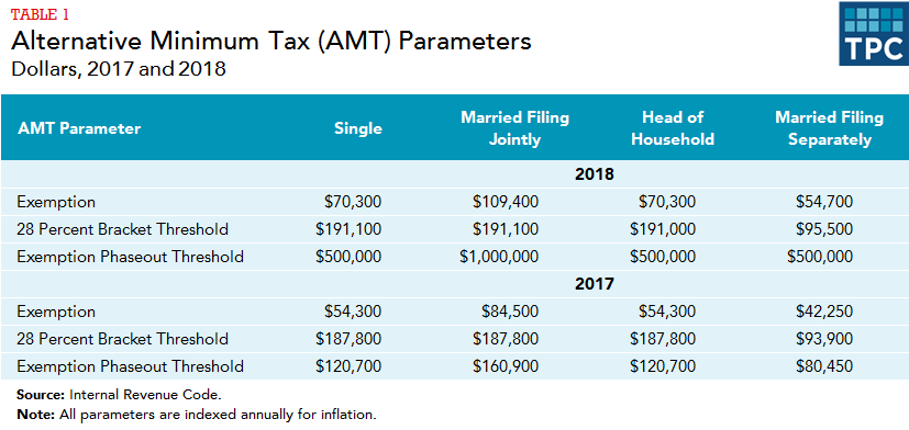 What is AMT: parameters