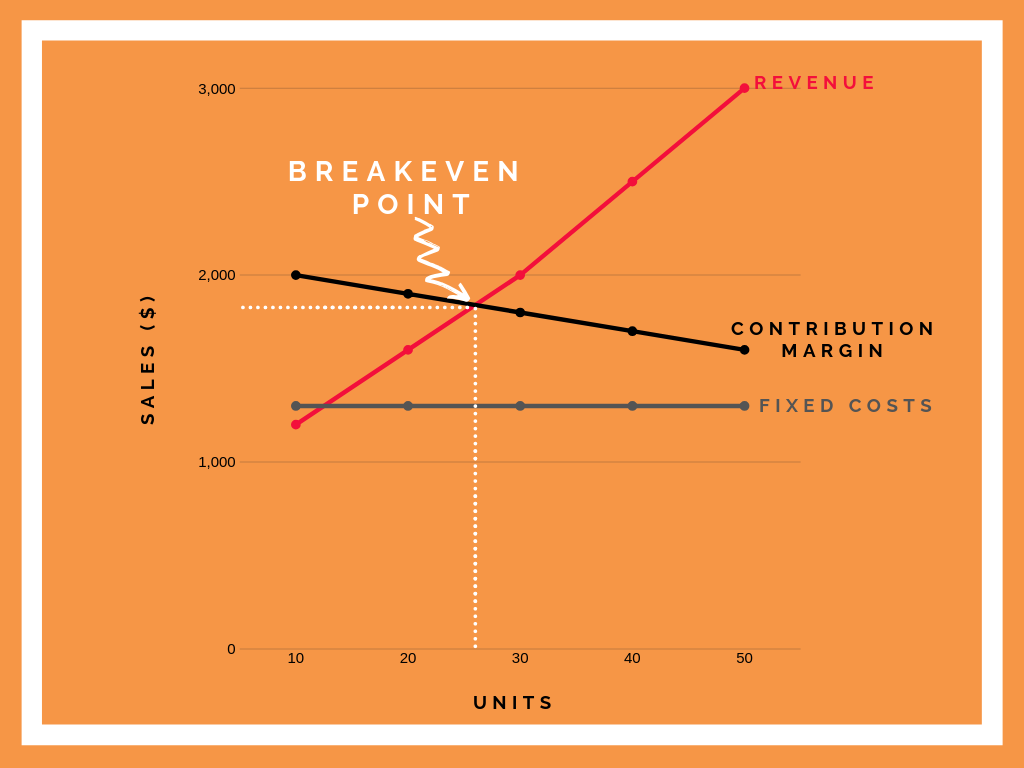 Breakeven analysis chart