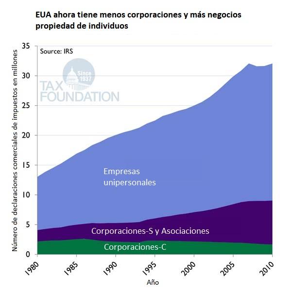 Estructura legal más común, infografía de Tax Foundation