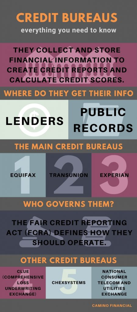 credit bureau, infography. camino financial
