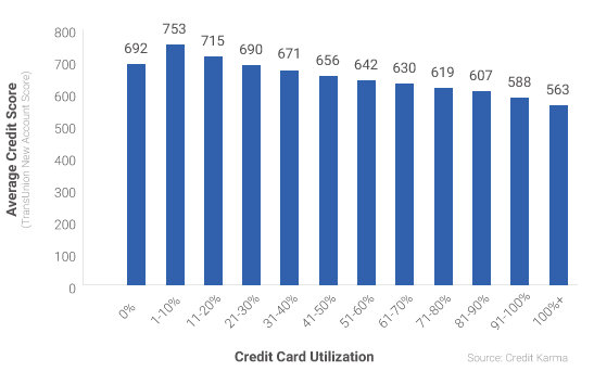 Fundera, credit utilization