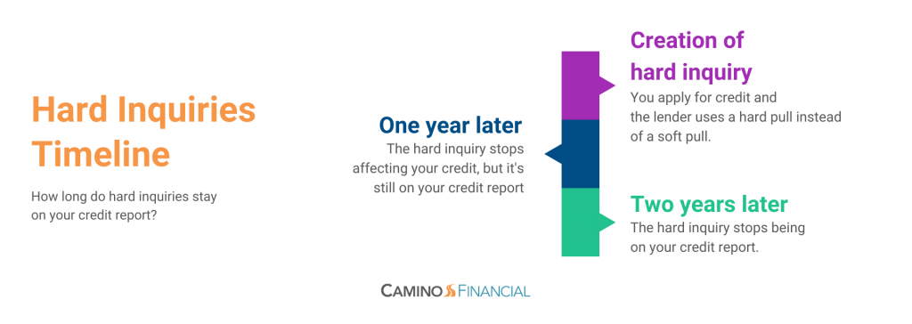 hard inquiries timeline, infographic, hard pull, camino financial