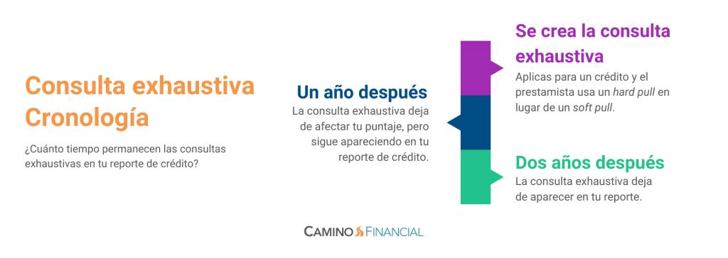 consultas exhaustivas, cronología, infografía, hard pull, camino financial