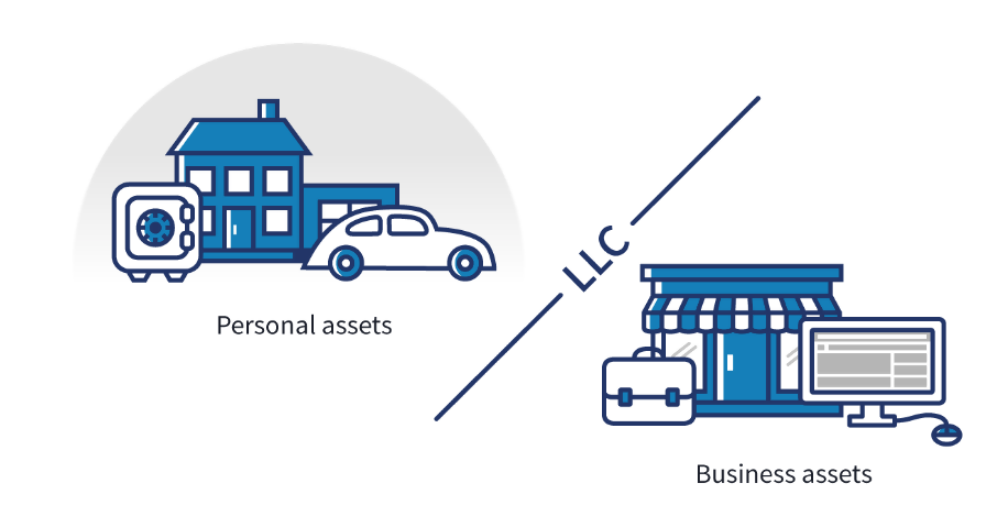 C2C: LLC assets. concept: corp to corp. Source: SBA